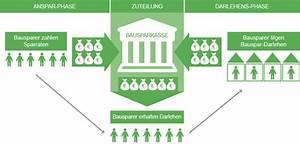 Wie Funktioniert Bausparen : wie funktioniert ein bausparvertrag bausparen im detail ~ Lizthompson.info Haus und Dekorationen
