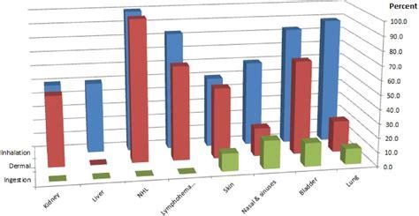 identifying occupational carcinogens  update