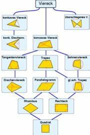 Raute Flächeninhalt Berechnen : vierecke zum wiki ~ Themetempest.com Abrechnung