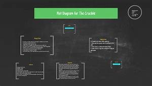 Plot Diagram For The Crucible By Abby Pearson On Prezi