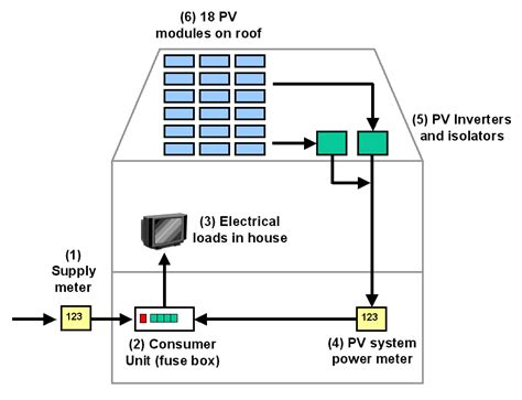Pv Diagram Unit by Design Installation And Monitoring Of Pv Systems In