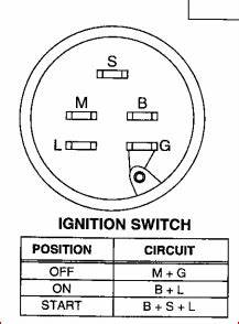 What Are The Color Code For Ignition Switch Block For A