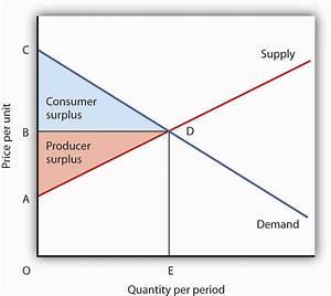 Principles Of Microeconomics 1 0
