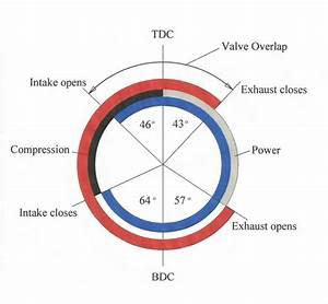 What Is A  U201cvalve Overlap U201d