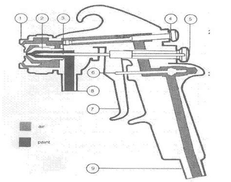 Name The Component Parts Of A Spray Gun