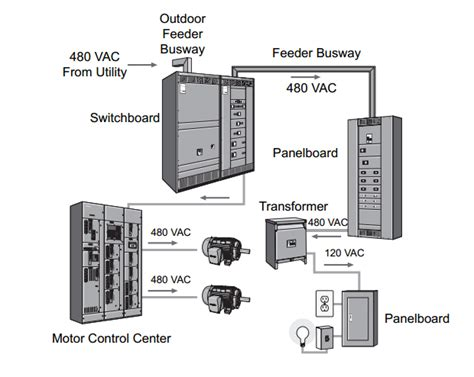 power distribution system   factory factomart