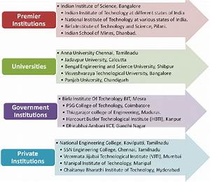 Types Of Engineering Institutions In India