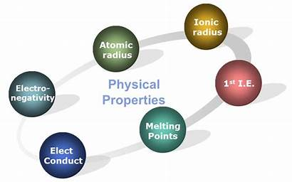 Physical Properties Elements Period Property Periodicity Non