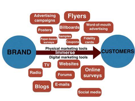 Marketing Advertising - immersion marketing