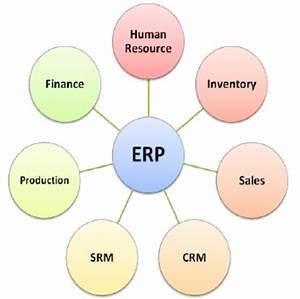 Erp Domains Integration Diagram