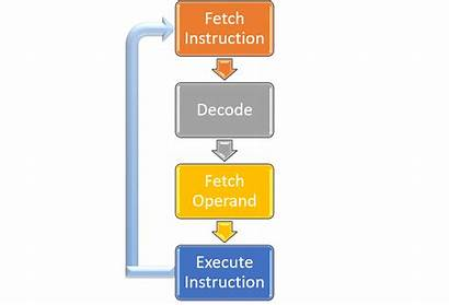 Parallel Processing Cycle Instruction Computing Info