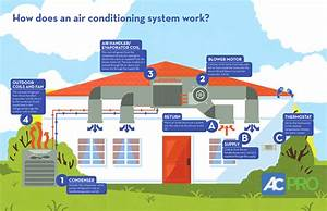 How Does An Air Conditioning System Work   U2013 Served Chilled