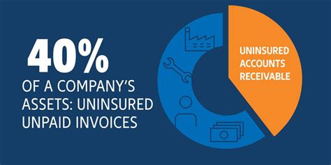 Accountability, responsibility, and integrity is what we stand for. Accounts Receivable Insurance: The Benefits and Costs | Euler Hermes USA
