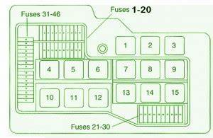 Bmw Fuse Box Diagram  Fuse Box Bmw 325i 1994 Diagram