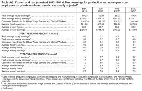 us bureau of labor statistics cpi consumer price index summary bureau of labor statistics