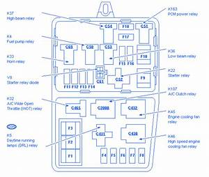 Ford Edge 2010 Junction Fuse Box  Block Circuit Breaker