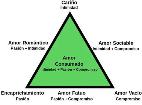 Tipos De Amor Los 4 Tipos De Amor 191 Qu 233 Clases Distintas De Amor Existen