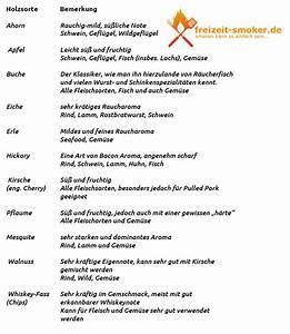 Smoker Holz Kaufen : bbq smoker grill empfehlungen tipps tricks faq ~ Articles-book.com Haus und Dekorationen