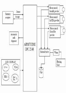 Block Diagram Of The Beverage Vending Machine System
