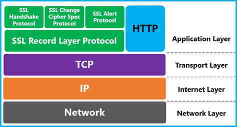 Protocols, And Their Relevance