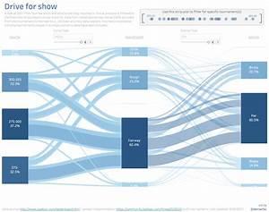 More Options For Your Tableau Sankey Diagram  U2014 Datablick