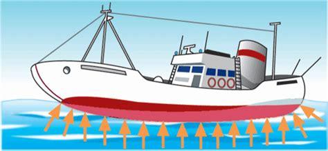 Porque Flota Un Barco Wikipedia by Beleninnova Fuerzas Y Presiones En Fluidos Fyq 4 186 Eso