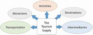 Uml Diagram For Tourism And Tour Guide