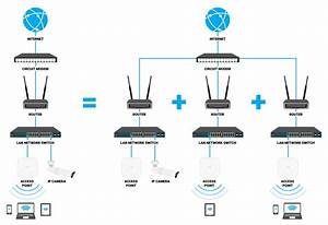 Vlans  Why You Need Them And How They Work  Part 1