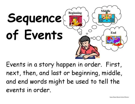 Sequencing Story Events First Grade  Sequence Of Events