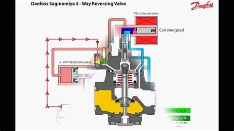 danfoss solenoid coil wiring diagram somurichcom