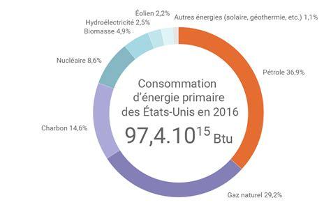 cuisine des etats unis le paysage énergétique américain de 2016 en chiffres