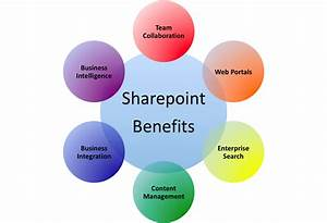 Possibilities That Sharepoint Development Brings For Business  U0026 Productivity Apps