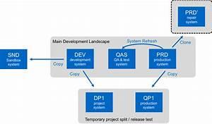 Speed Up Sap Hana System Copies With Azure Netapp Files