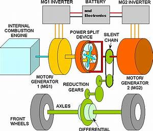 Physics Of The 2005 Toyota Prius