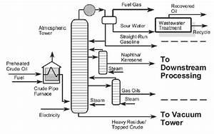 2  Crude Oil Atmospheric Distillation Unit Flow Diagram