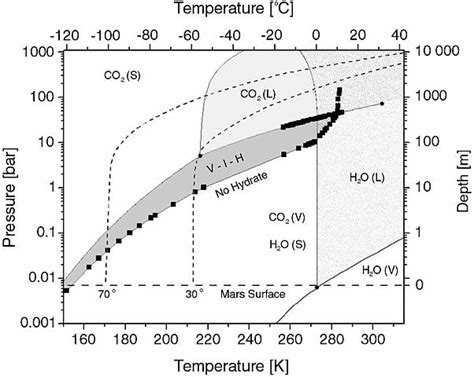 file co2hydrphasediagram jpg wikimedia commons