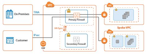 aws reference architecture transit vpc  cloudgen