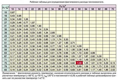 Расчет отопления в частном доме калькулятор онлайн