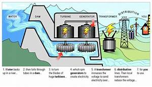 How Does Water Work As Source Of Energy