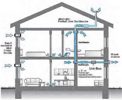 Klimaanlage Dachgeschoss Nachrüsten by K 252 Chenabluft 252 Ber Dach Klimaanlage Und Heizung Zu Hause