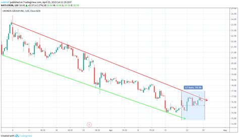 New coins are created during the process known as mining: Is Bitcoin a Better Investment than Cannabis Stocks? (Weekly Price Comparison of BTC, Canopy ...