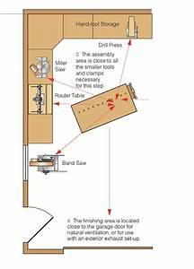Garage Shop Layout – Popular Woodworking
