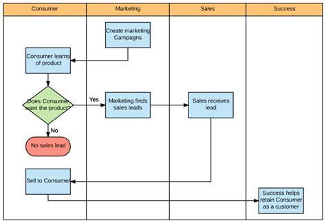 swimlane diagram  excel lucidchart