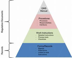 Quality Management - Egypro