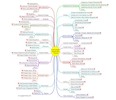 Meditatii Engleza Offlineonline Adulti English For Academic Purposes  Elemente De Engleza