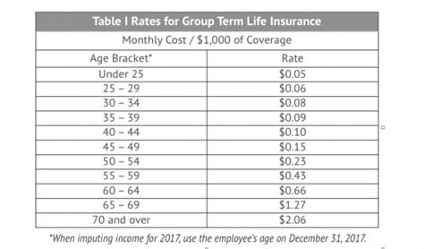 group term life insurance tax table 2017 golocalworcester smart benefits imputed income for