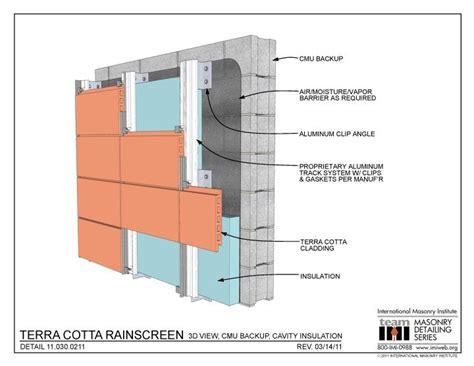 rain screen research tings btechiiihealth club material research