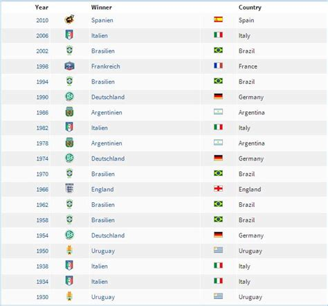 FIFA 2018 Football World Cup Schedule and Important