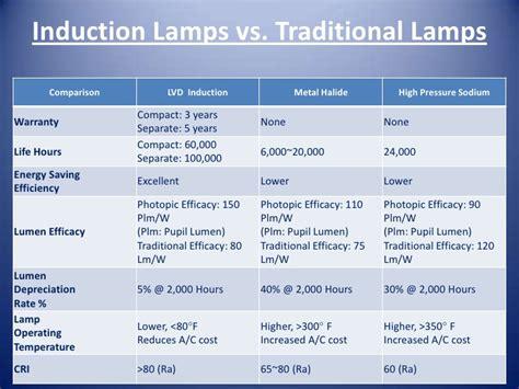 induction ls vs led lvd induction l