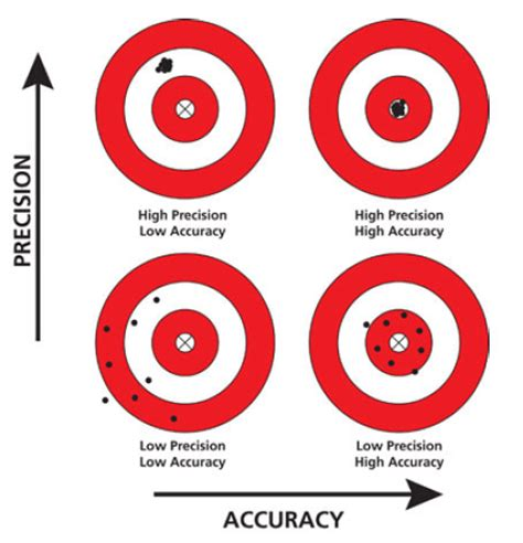 How Would You Create A Sketch Illustrating The Difference Between The Terms Accuracy And
